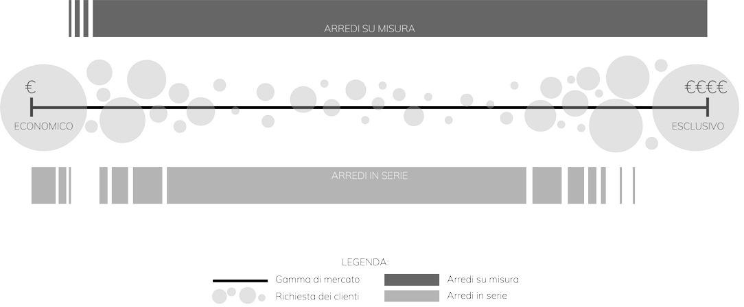 infografica-mercato-arredamento